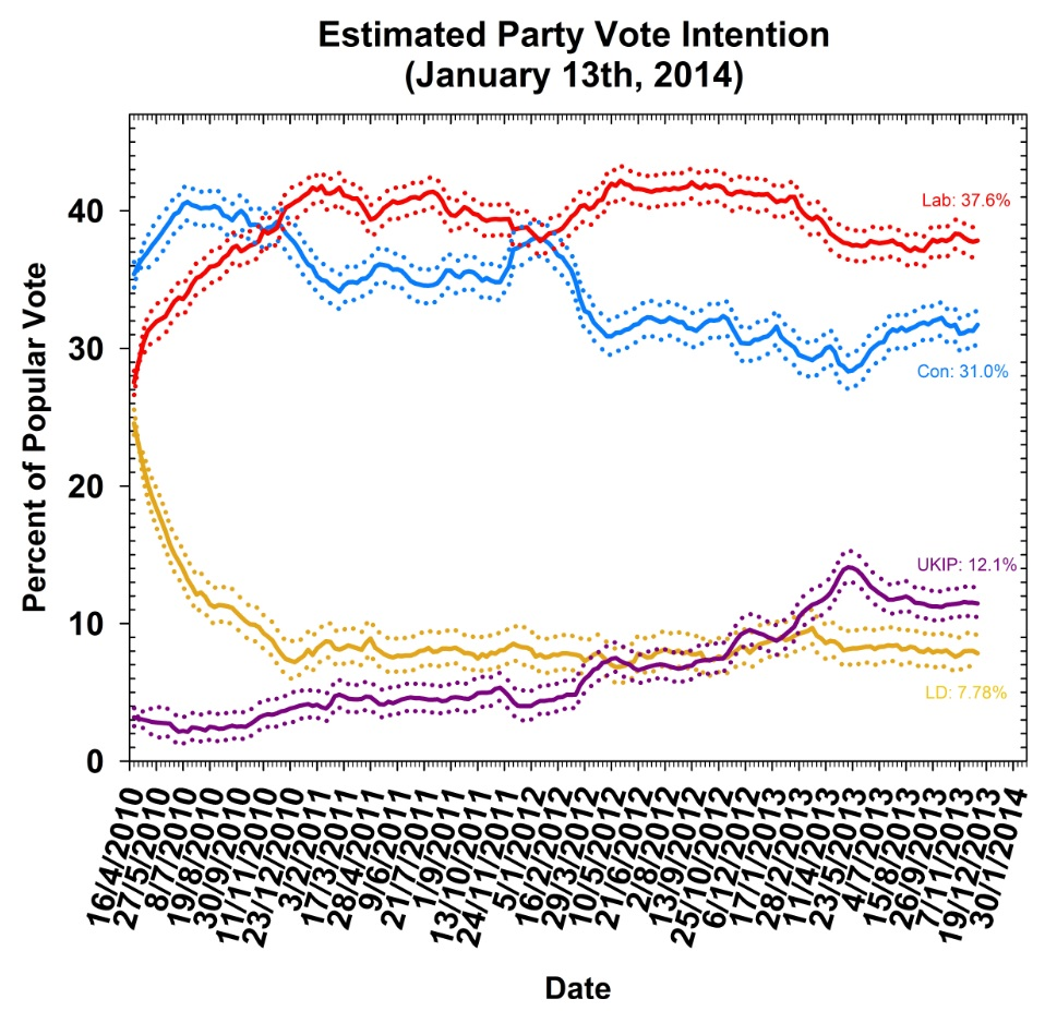 Polling Observatory #32 data