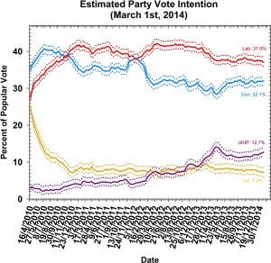 Polling Observatory #34: a voteless recovery so far but still time to turn the tide?