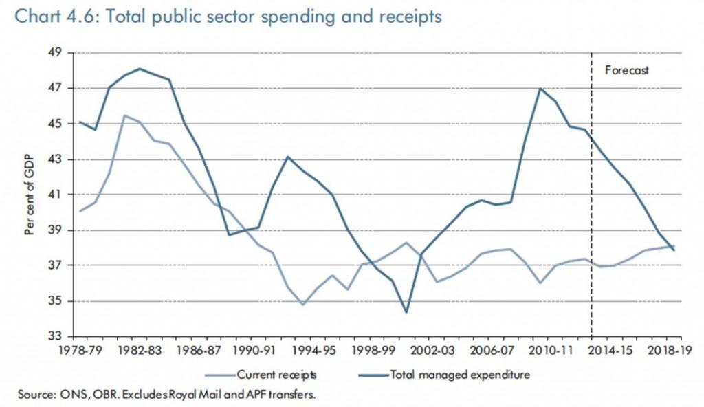 Budget 2014 Blog Image 2