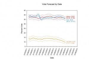 pollingforecastJune2014