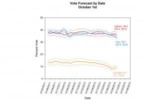 PO forecast Oct
