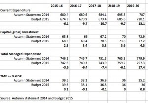 Atumn Statement vs Budget