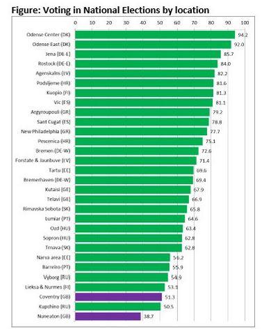 Voting figures