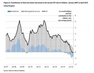 deflation graph