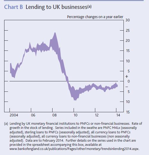 lending-trends-graph