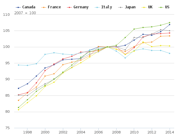 Real GDP/hour worked, G7 (Source: ONS)