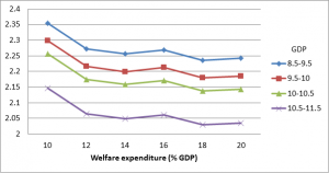 welfare expenditure graph