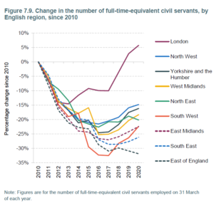 A graph from the IFS showing the change in the number of full-time civil servants, by English region, since 2010